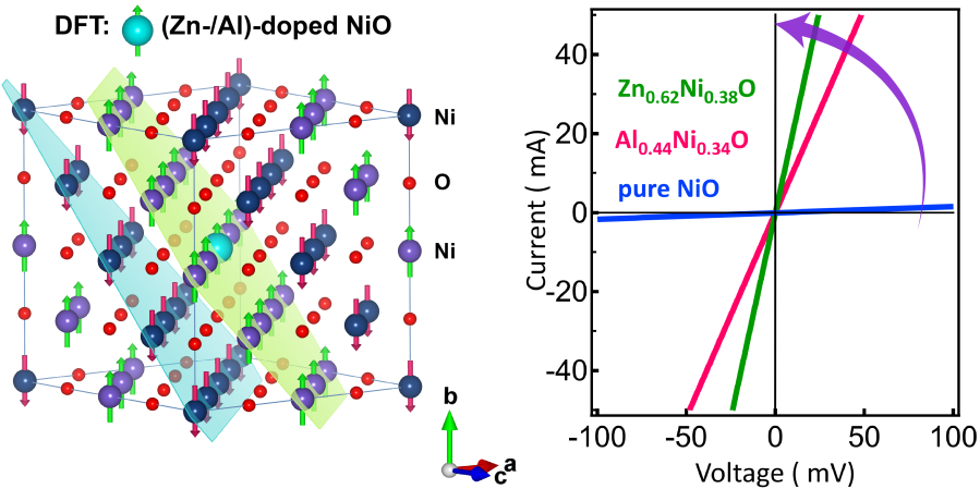 Figure 1 - DFT-NiO-IV.png